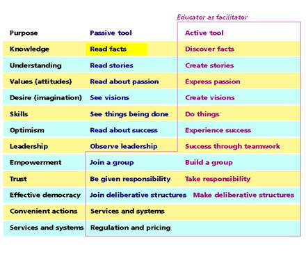Table of goals and tools for educators